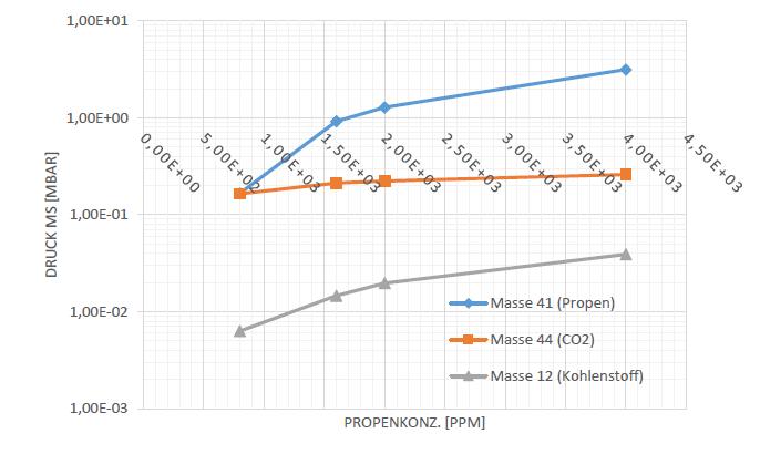 Ergebnisse Experiment Verfahrensprüfungen durch Uni Paderborn